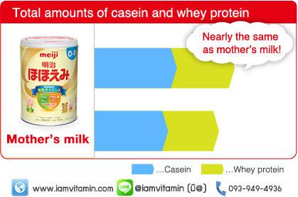 Meiji Powdered Milk